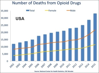 US_timeline._Opioid_deaths